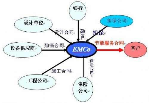 emc模式是什么意思