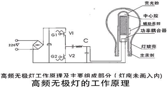 65mhz高频正弦电压,并同时产生一个3000v左右的点火电压,通过功率耦合